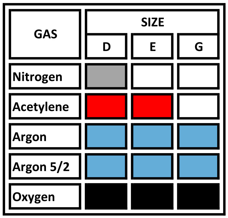Gases available